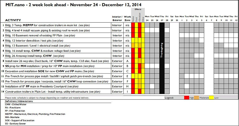 Two Week Look Ahead Template 11 21 Construction forecast