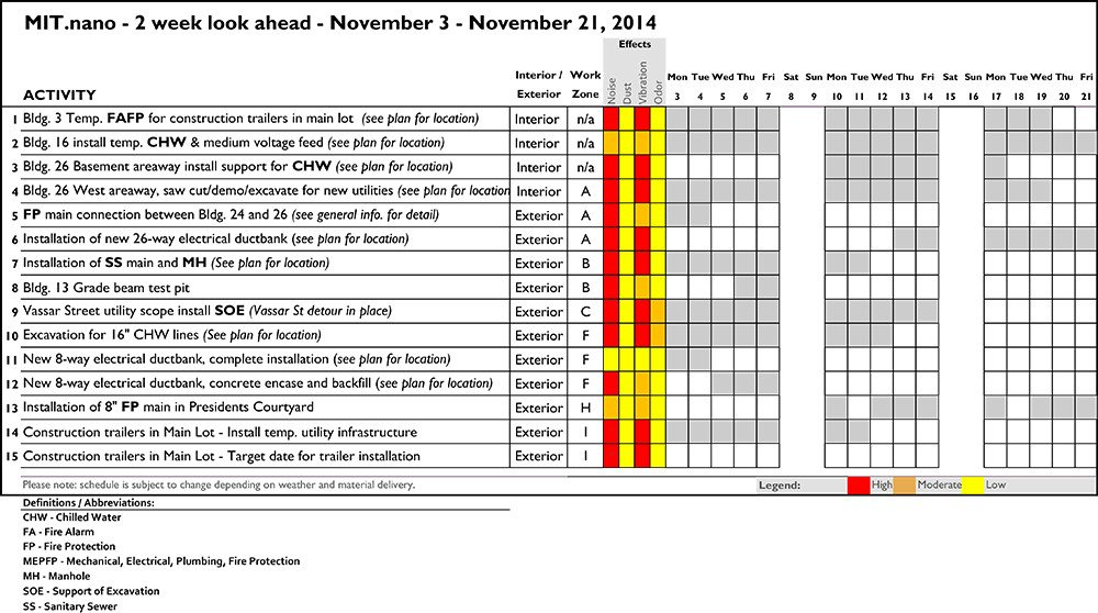 Two Week Look Ahead Template 11 3 Construction forecast