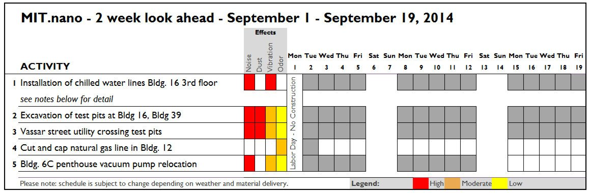 Two Week Look Ahead Template 8 29 Construction forecast