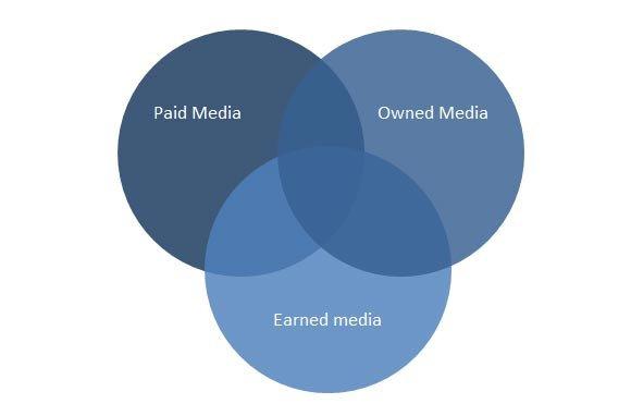 Venn Diagram Powerpoint Template Designing A Venn Diagram In Powerpoint Using Shapes