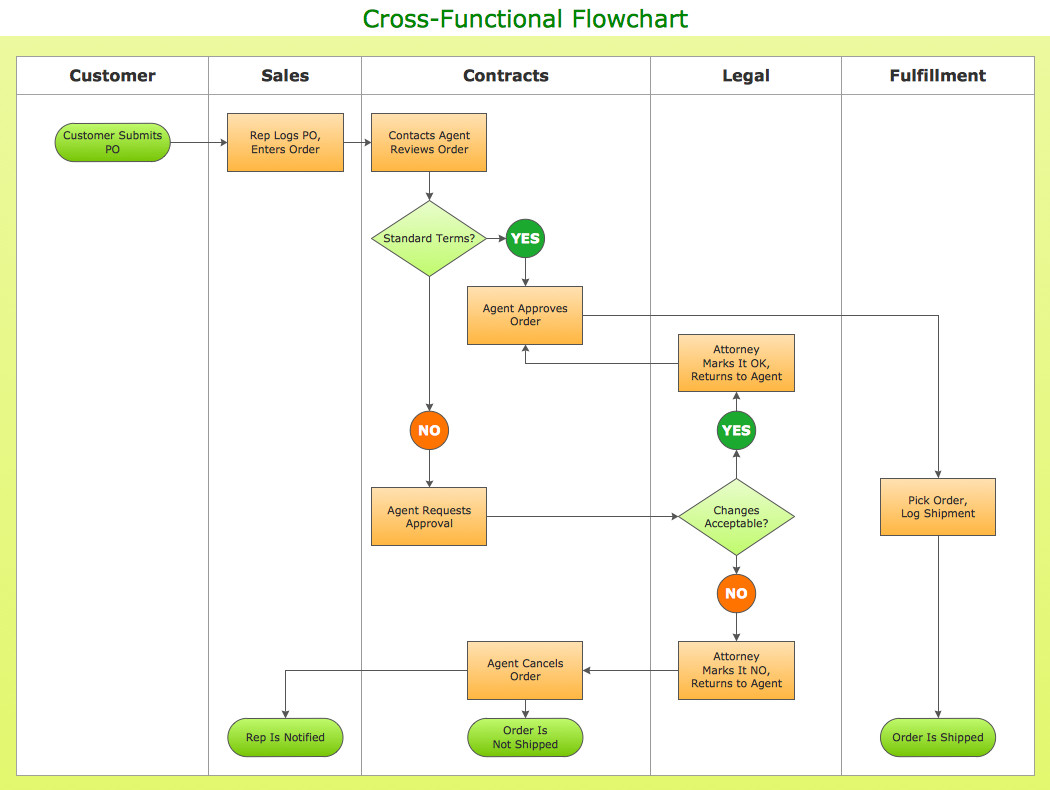 Visio Flow Chart Templates Cross Functional Flowchart