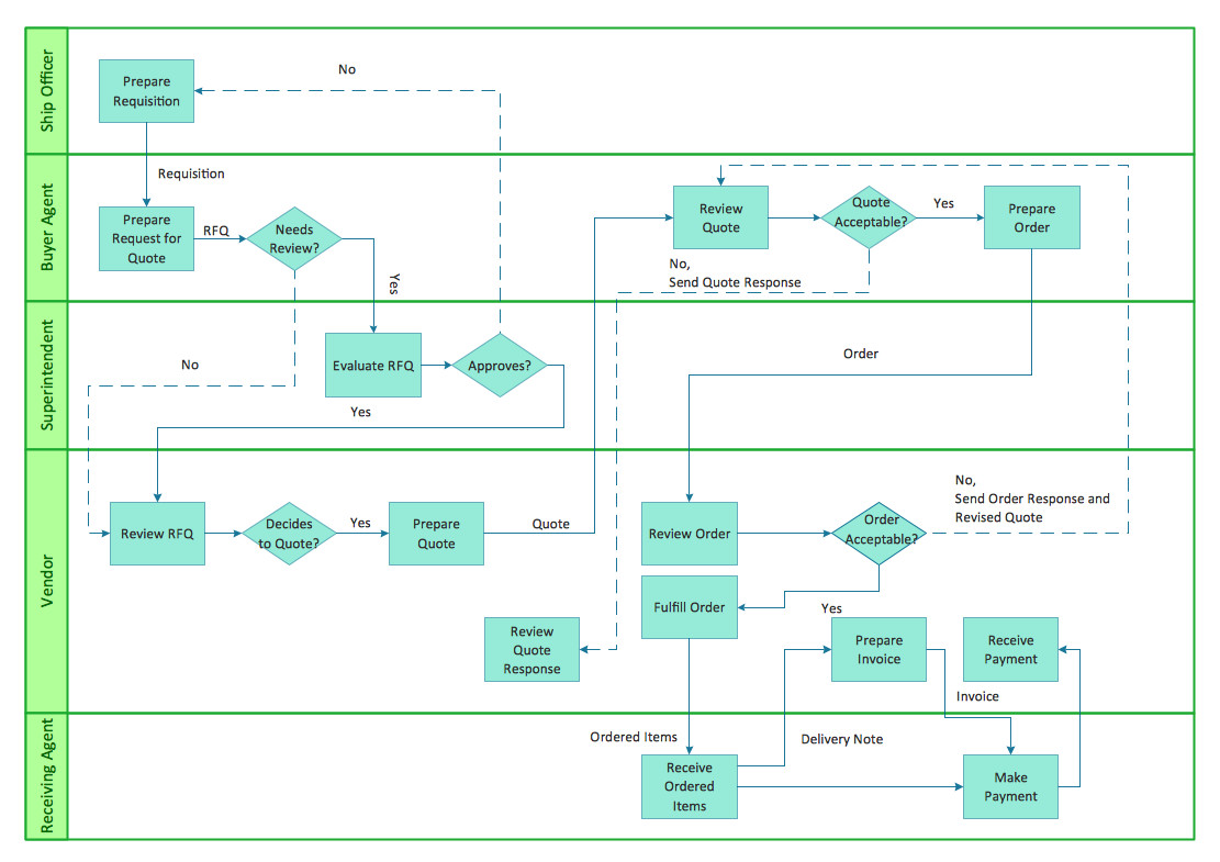 Visio Flow Chart Templates Cross Functional Flowchart to Draw Cross Functional