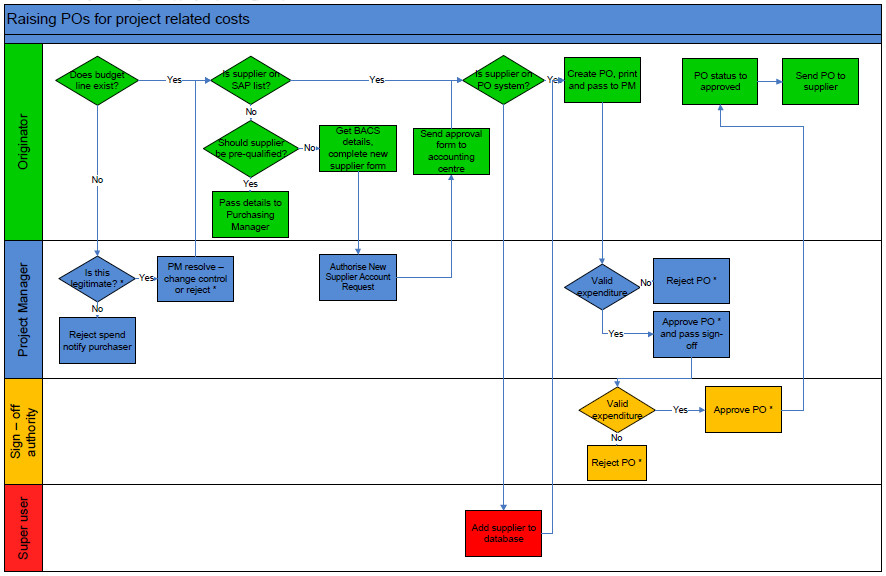Visio Flow Chart Templates Flow Charts Examples In Visio & Pdf