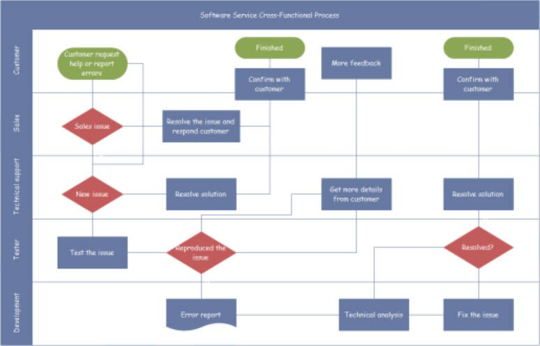 Visio Flow Chart Templates Selecting A Flowchart Program