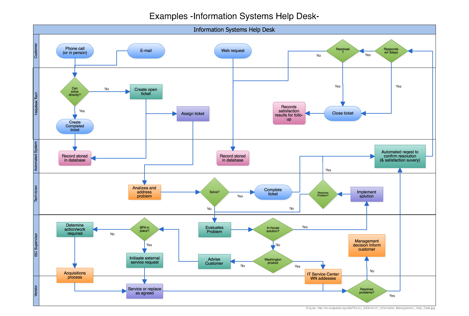 Visio Flow Chart Templates Visio Alternative Line