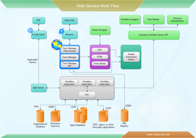 Visio Web Template Free Work Flow Diagram Examples