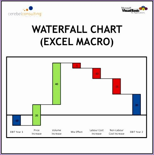 Waterfall Chart Excel Template 12 Excel Waterfall Chart Template Exceltemplates