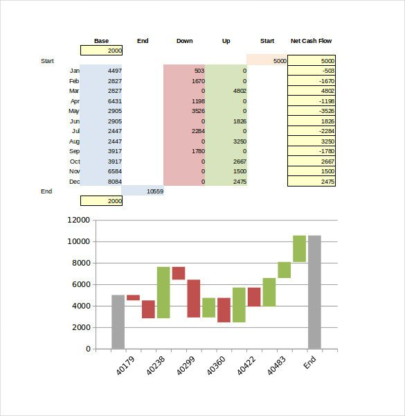 Waterfall Chart Excel Template 36 Excel Chart Templates