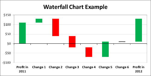 Waterfall Chart Excel Template Hollywoodthepiratebay Blog