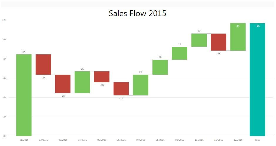 Waterfall Chart Excel Template How to Create A Waterfall Chart In Excel and Powerpoint