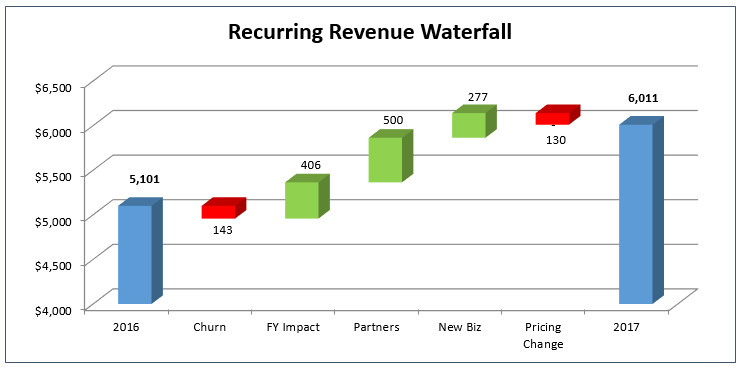 Waterfall Chart Excel Template How to Create the Dreaded Excel Waterfall Chart the Saas Cfo