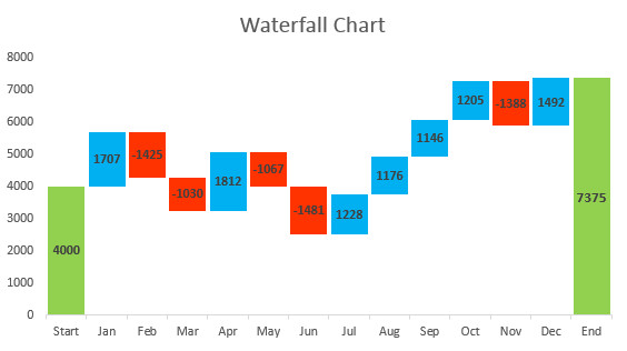 Waterfall Chart Excel Template How to Create Waterfall Chart In Excel 2016 2013 2010
