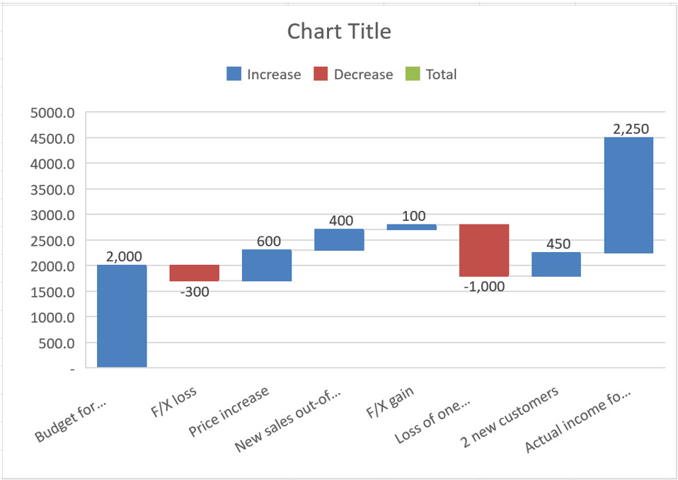 Waterfall Chart Excel Template How to Create Waterfall Charts In Excel