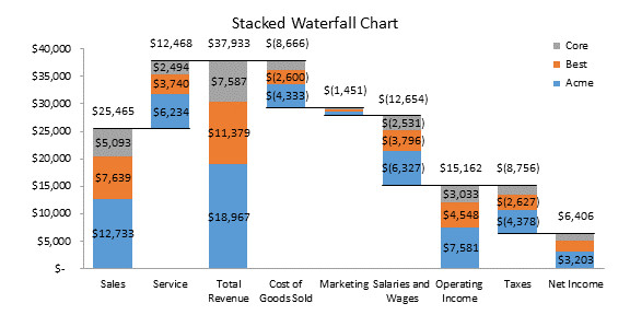 Waterfall Chart Excel Template the New Waterfall Chart In Excel 2016 Peltier Tech Blog