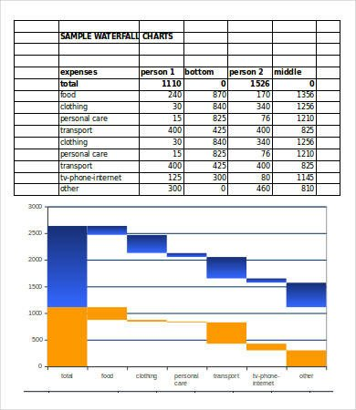 Waterfall Chart Excel Template Waterfall Chart Excel 6 Free Excel Documents Download
