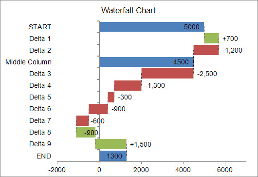 Waterfall Chart Excel Template Waterfall Chart Template for Excel