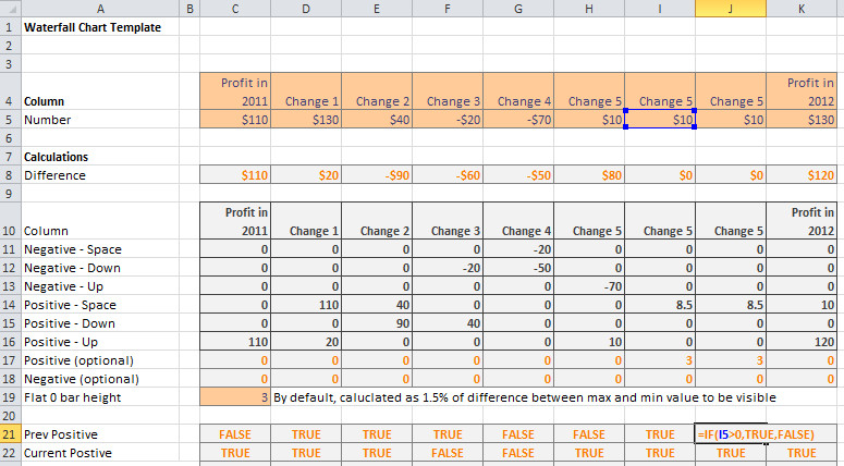 Waterfall Chart Excel Template Waterfall Chart Template with Instructions