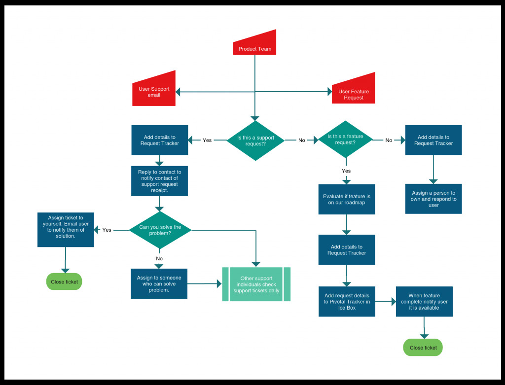Website Flow Chart Template Flowchart Templates Examples In Creately Diagram Munity