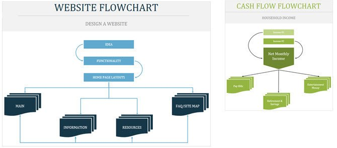 Website Flow Chart Template the Best Flowchart Templates for Microsoft Fice