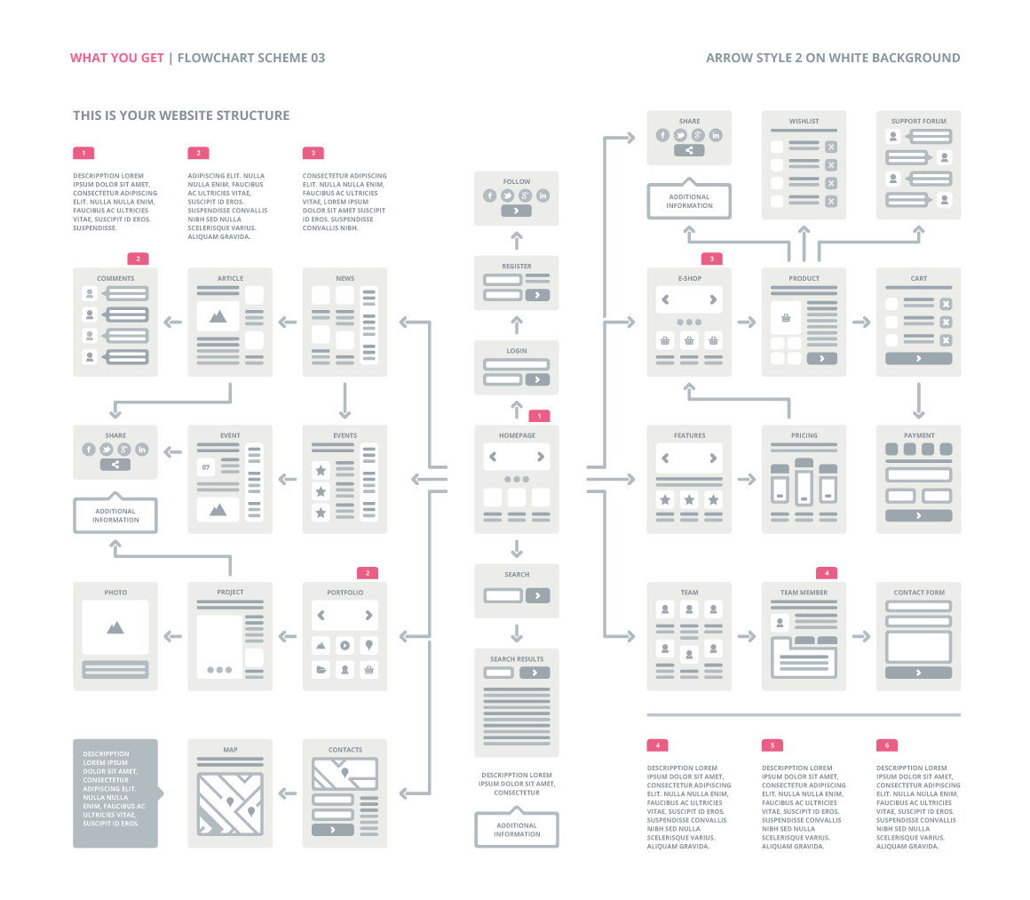 Website Flow Chart Template Ux Flowcharts