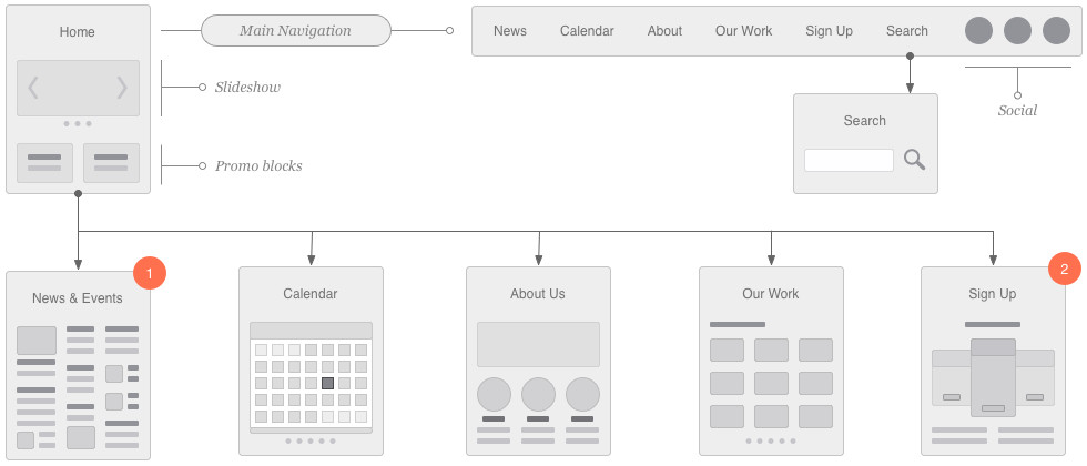 Website Flow Chart Template Website Flowchart & Sitemap for Illustrator Omnigraffle