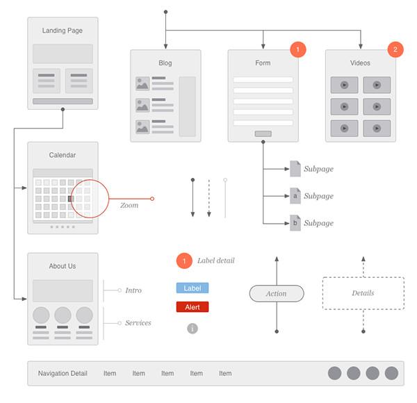 Website Flow Chart Template Website Flowchart & Sitemap for Omnigraffle On Behance