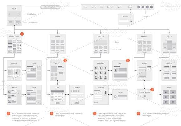 Website Flow Chart Template Website Flowcharts and Site Maps Og Product Mockups On