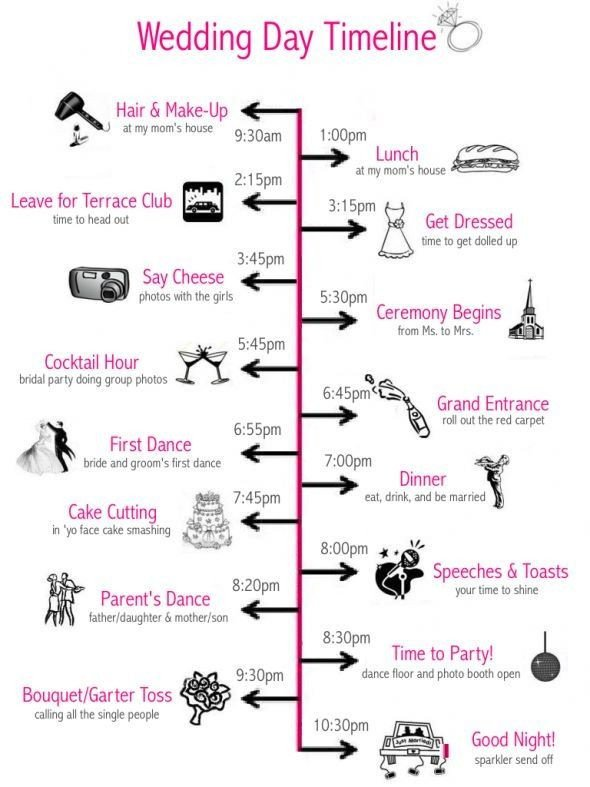 Wedding Ceremony Timeline Template the Ultimate Guide to Wedding Planning
