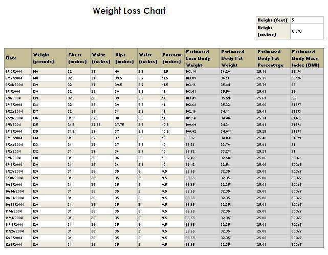 Weight Loss Chart Template Weight Loss Outline Wow Pills Diet Pills & Weight Loss
