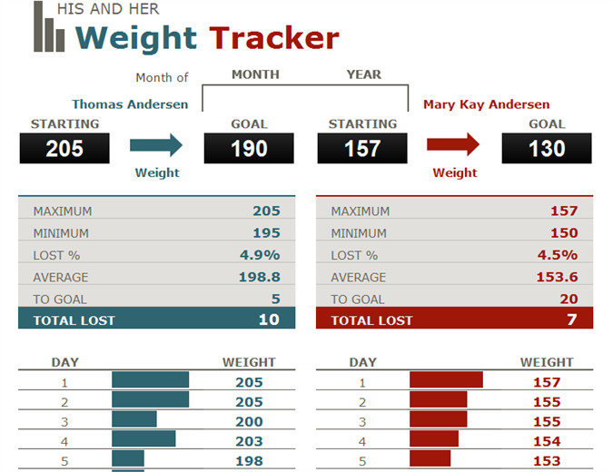 Weight Loss Tracker Template His and Hers Weight Loss Tracker