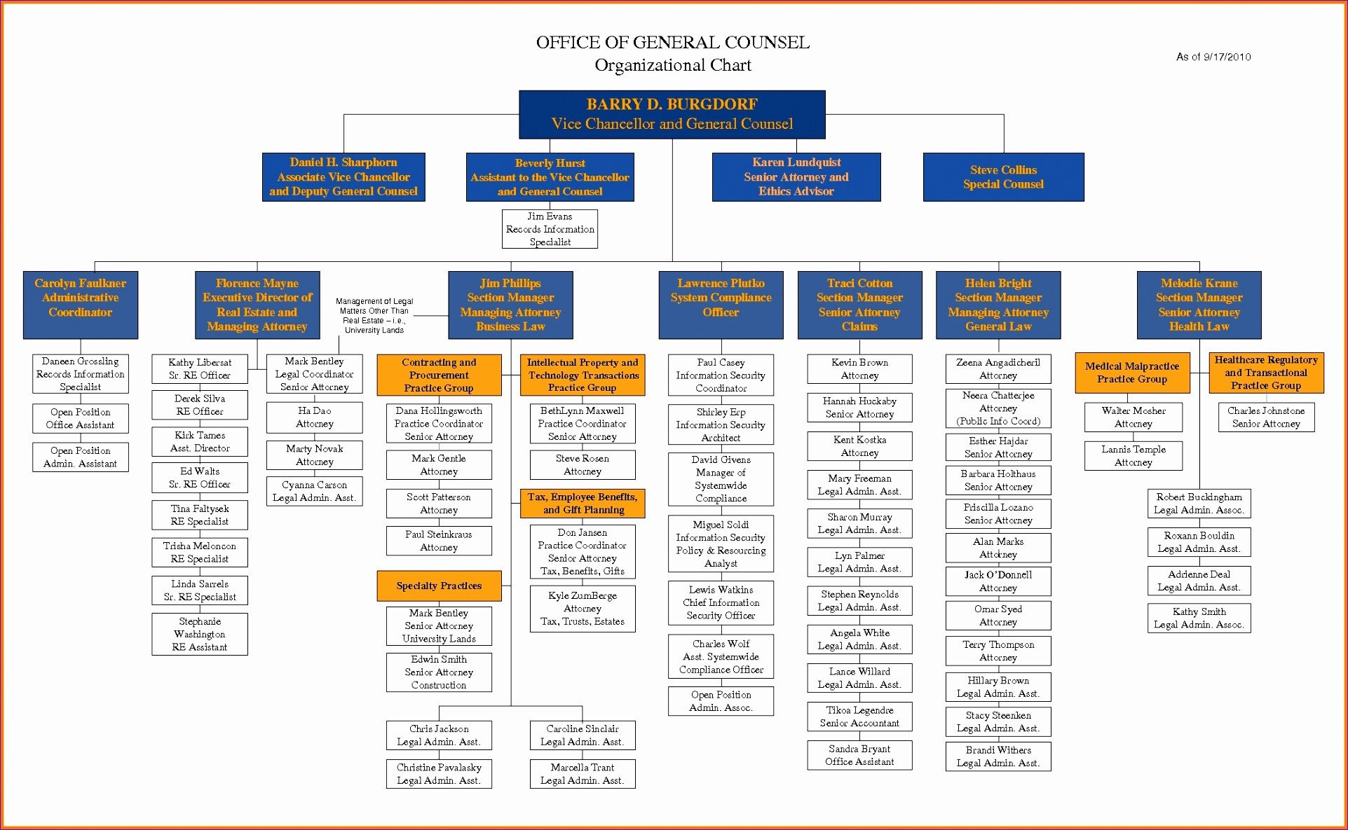 Word organization Chart Template 8 org Chart Template Excel 2010 Exceltemplates