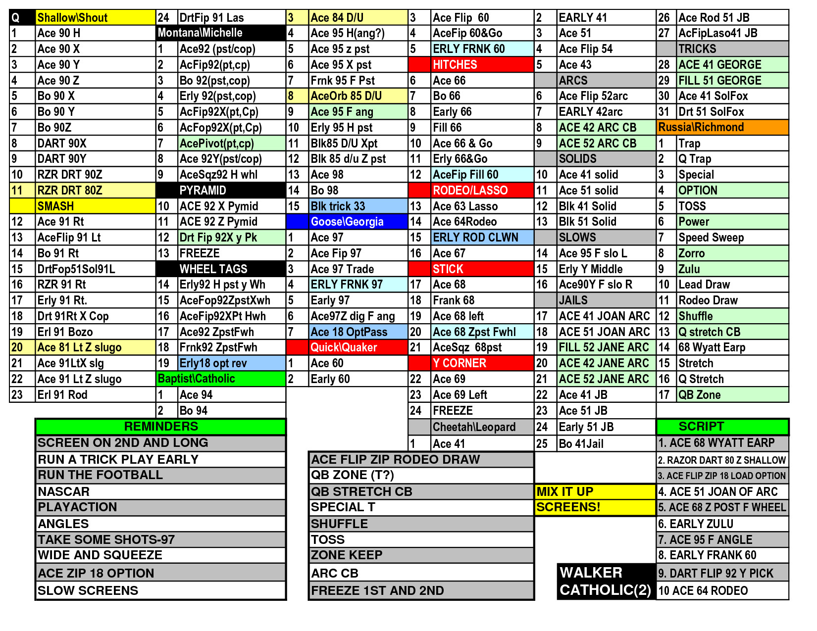 Wrist Coach Template Excel 29 Of Football Play Call Sheet Template Excel